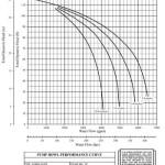 pump bowl curve