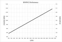RotoFlo pump bowl curve
